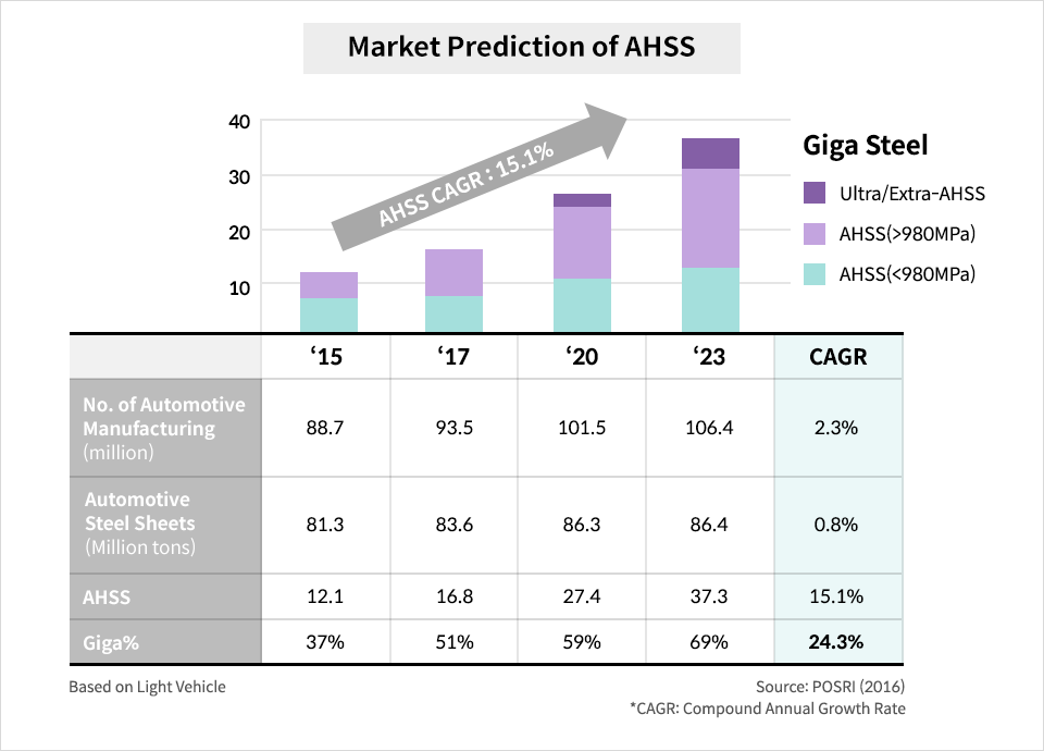 Potential of AHSS