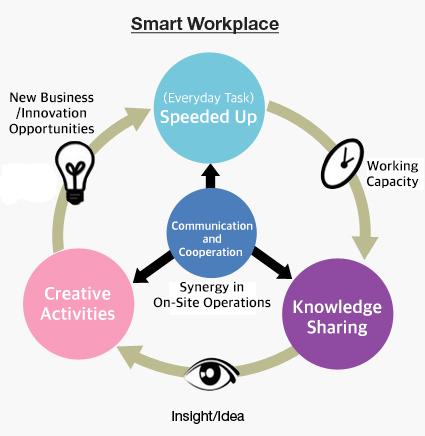 POSCO's way of working: The Innovative Smart Workplace