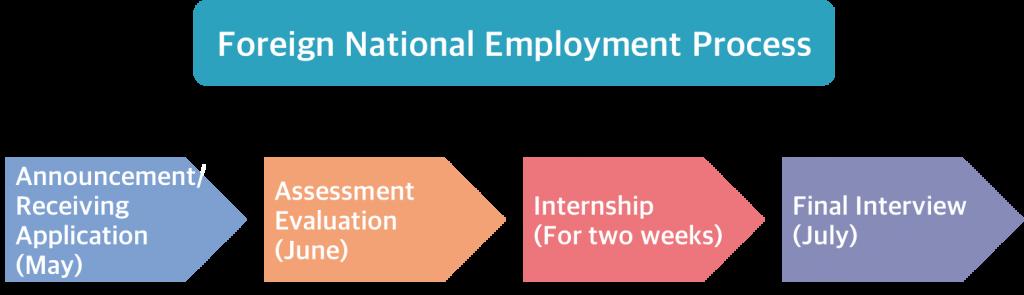 Foreign National Employment Process