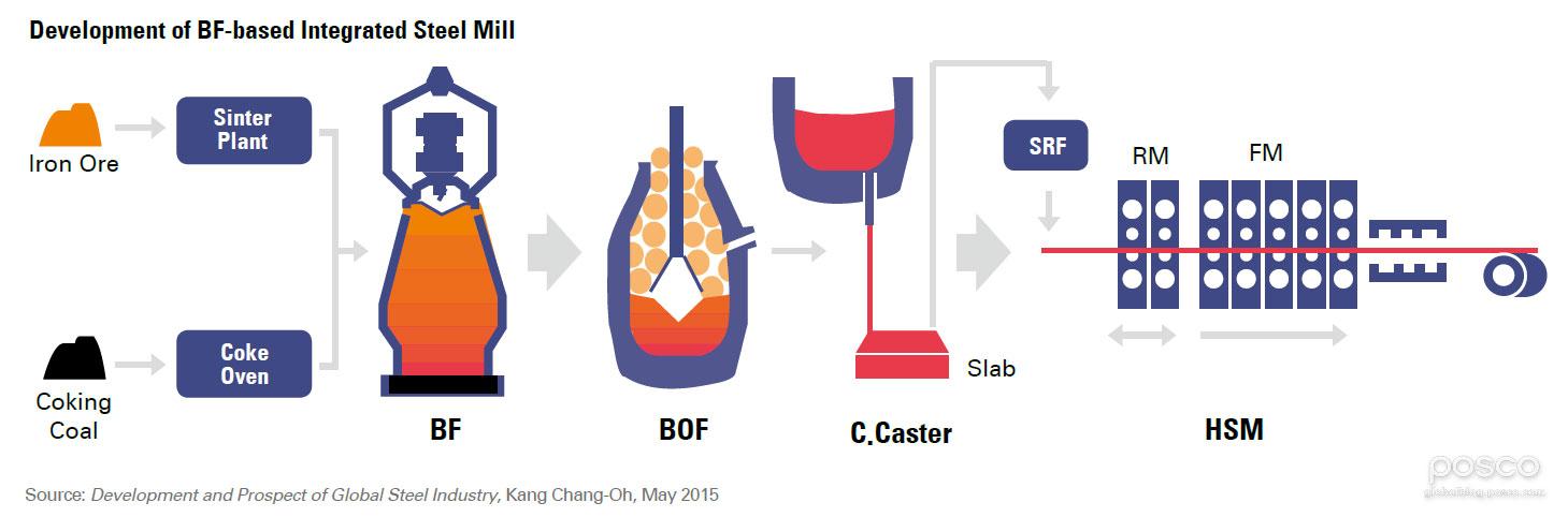POSCO_Development of BF-based Integrated Steel Mill