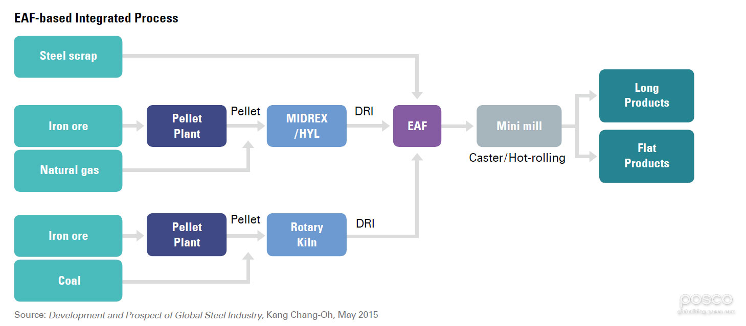 POSCO_EAF_based Integrated Process