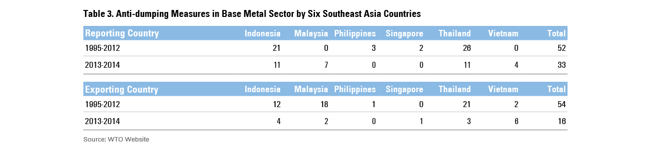 In Southeast Asia, Surging Imports Lead to Rising Trade Barriers