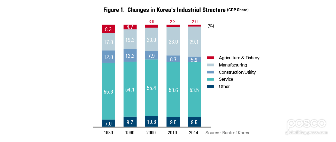 The Future of Manufacturing in Korea