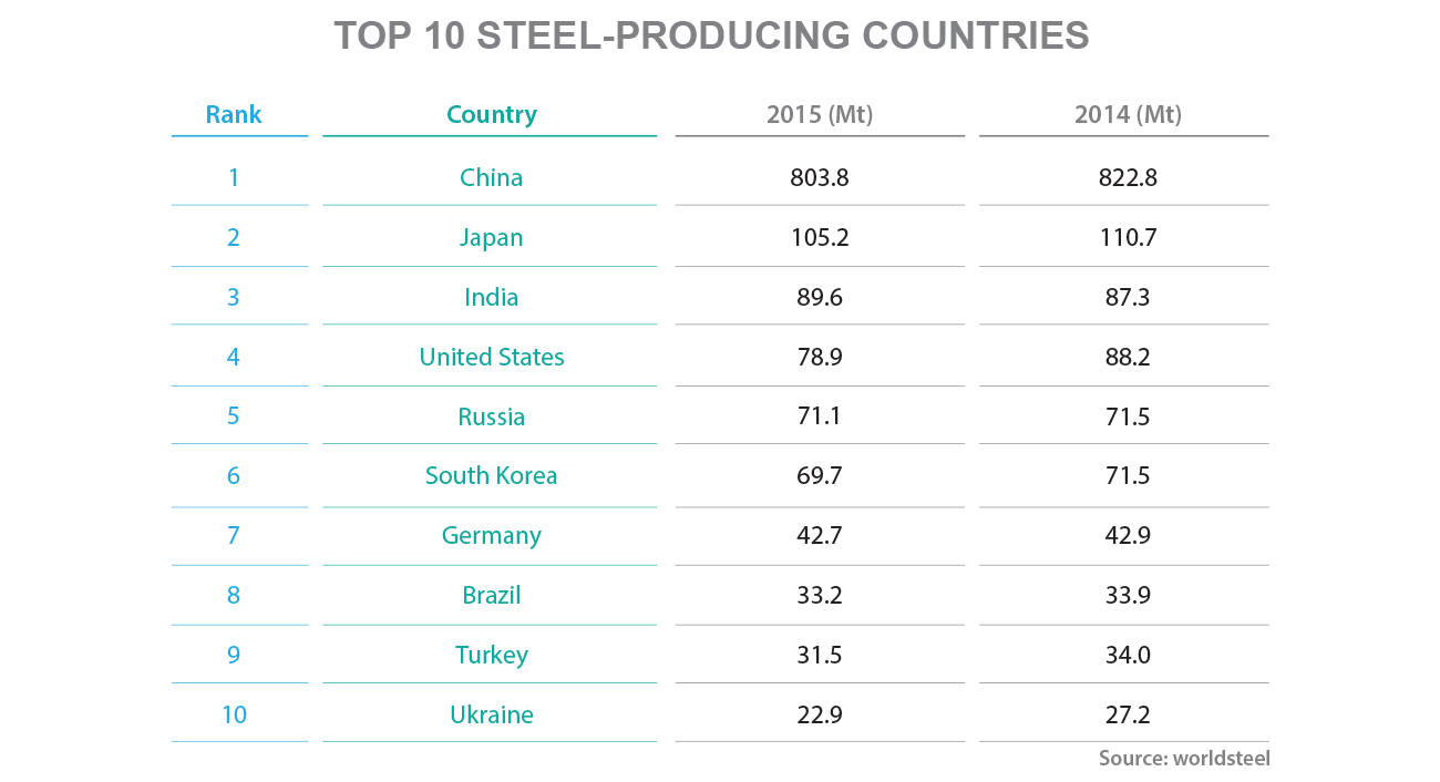 Which Countries are the World's Top Five Steel Producers?