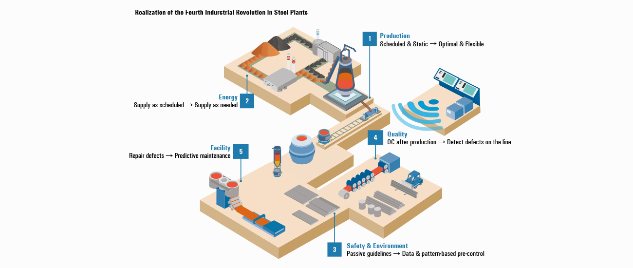 The Fourth Industrial Revolution: The Winds of Change Are Blowing in the Steel Industry