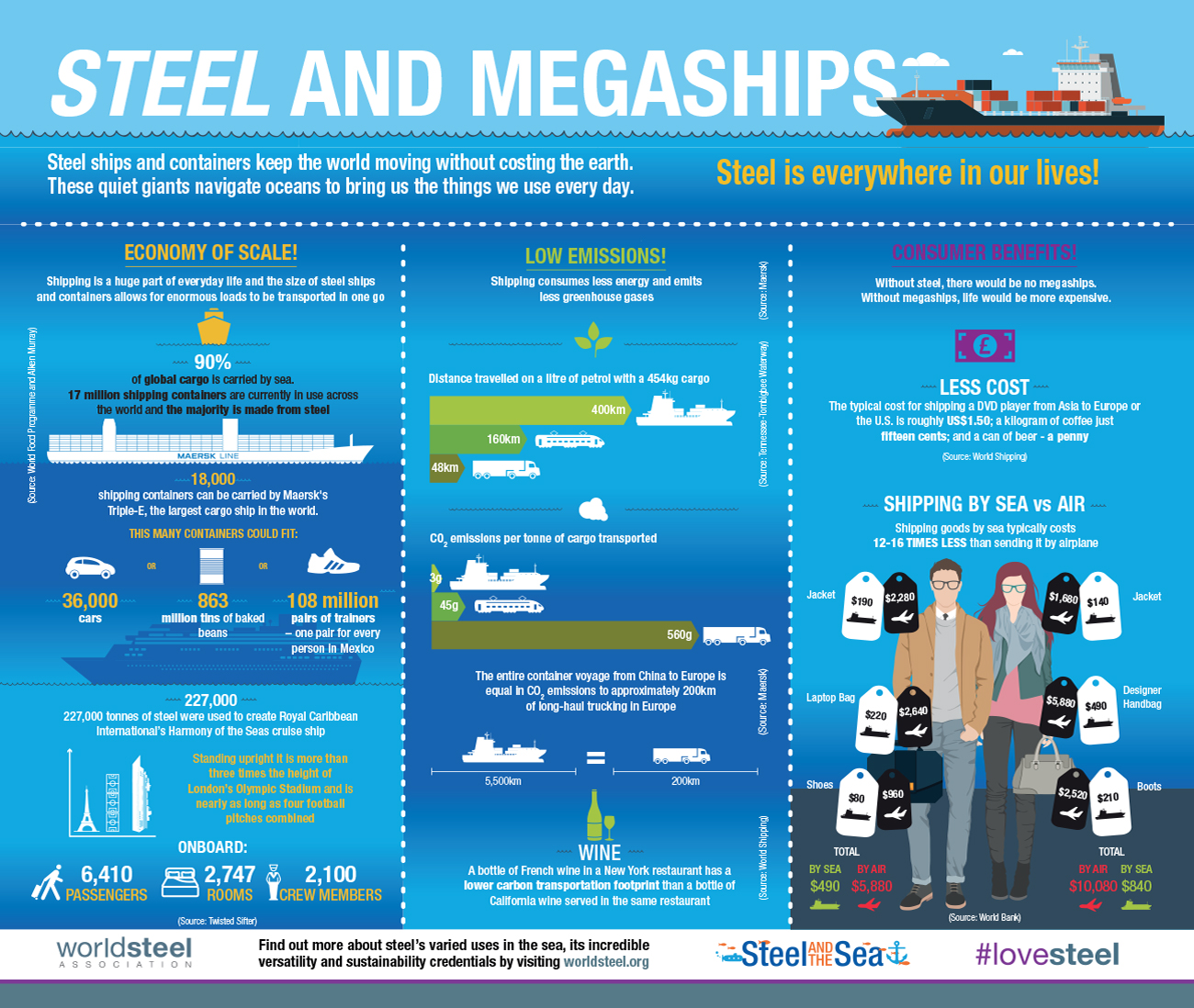 10 Ways Steel is Used at Sea