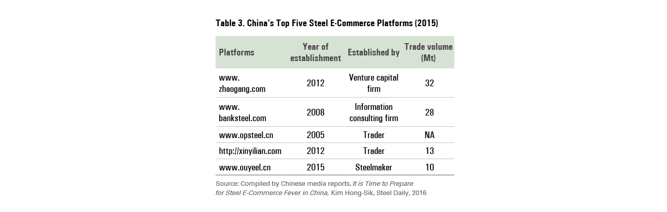 How China's Steel E-Commerce Is Changing the Industry