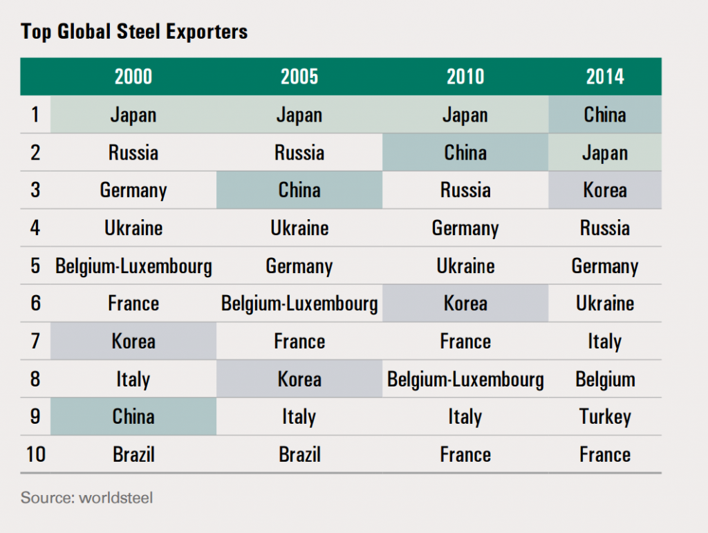 While once the 9th largest steel producer, China is now the largest with Japan and Korea following.