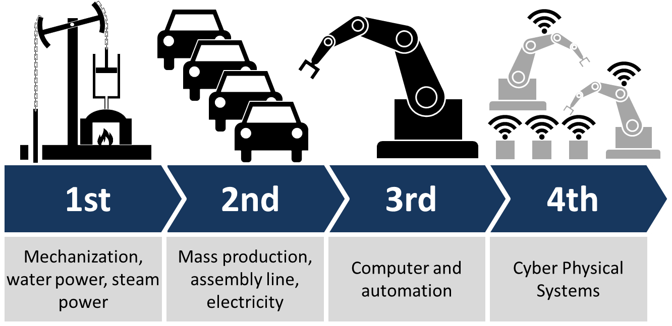 Each industrial revolution showed progress
