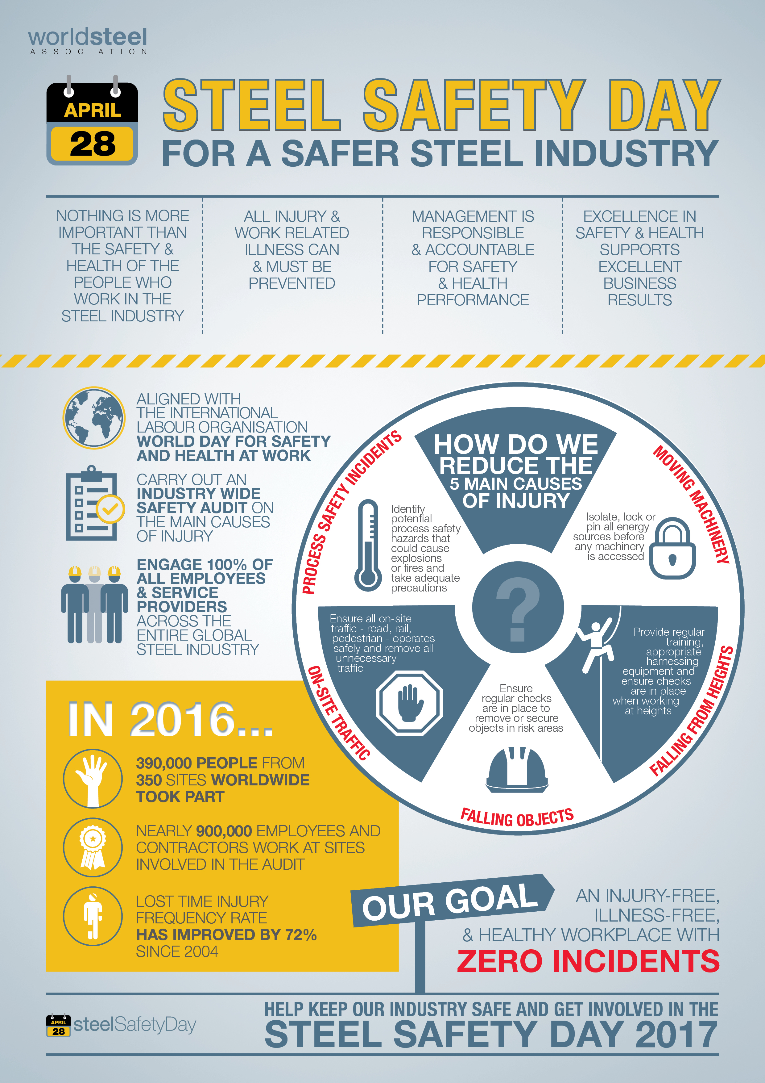 2017 Steel Safety Day Infographic (World Steel Association)
