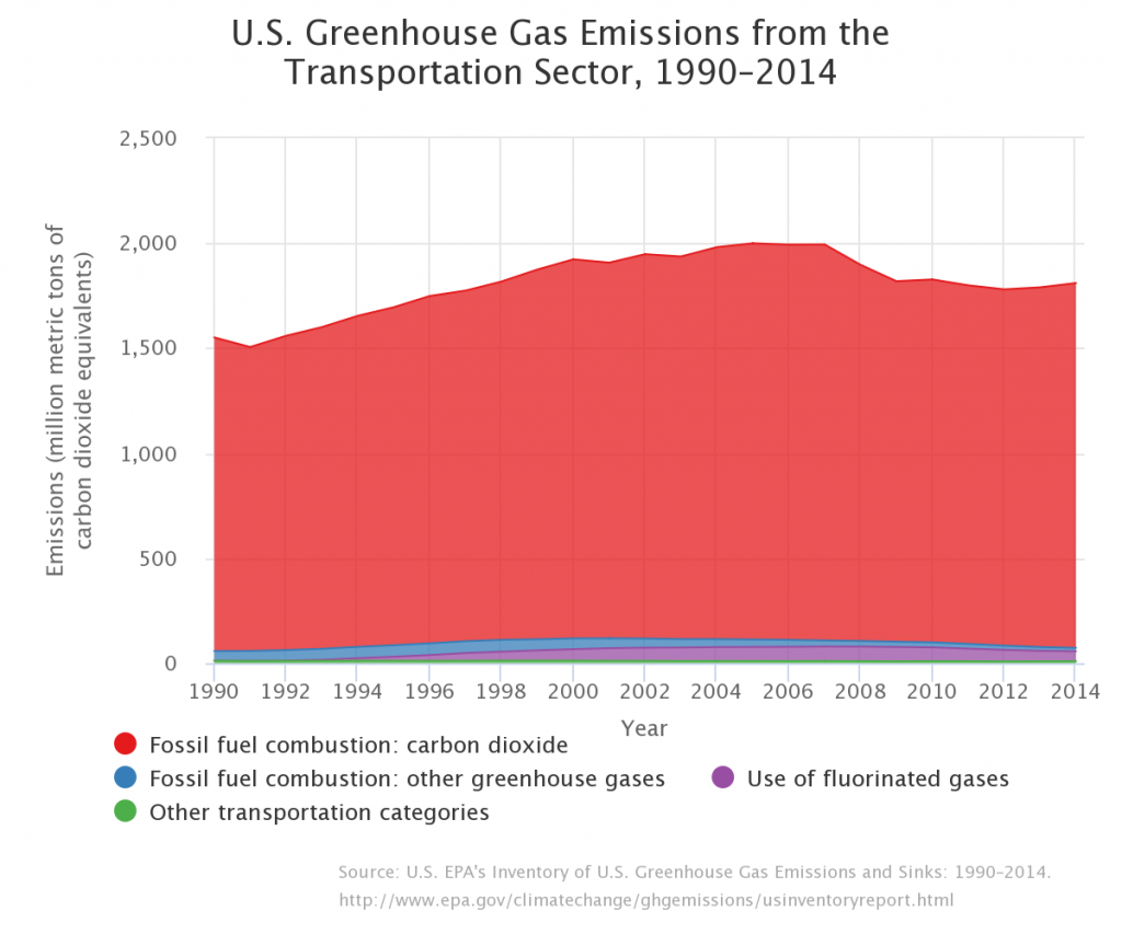 Between 1990 and 2004, greenhouse gas emissions increased, but since 2005 those numbers have begun to improve, resulting in less greenhouse emissions (chart below).