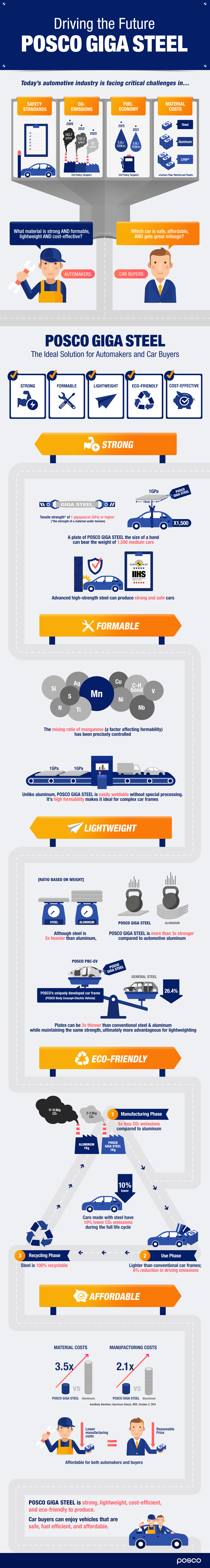Infographic: Driving the Future with POSCO GIGA STEEL
