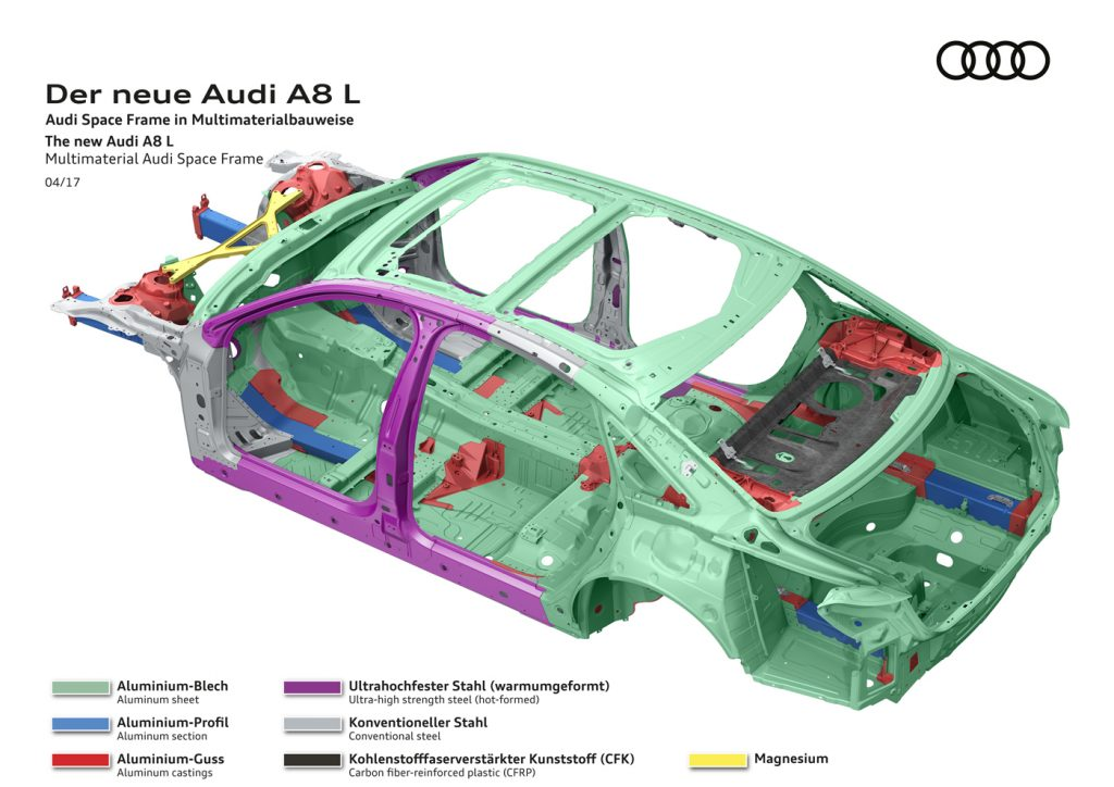 Audi has turned away from a fully aluminum car frame and has begun incorporating high-tensile steel plates, as indicated by the purple portions of the car frame.
