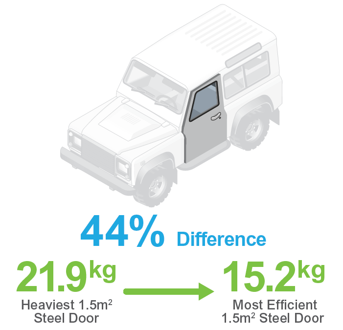 In terms of mass efficiency, there is a 44% difference between the heaviest steel door and the most efficient steel door.