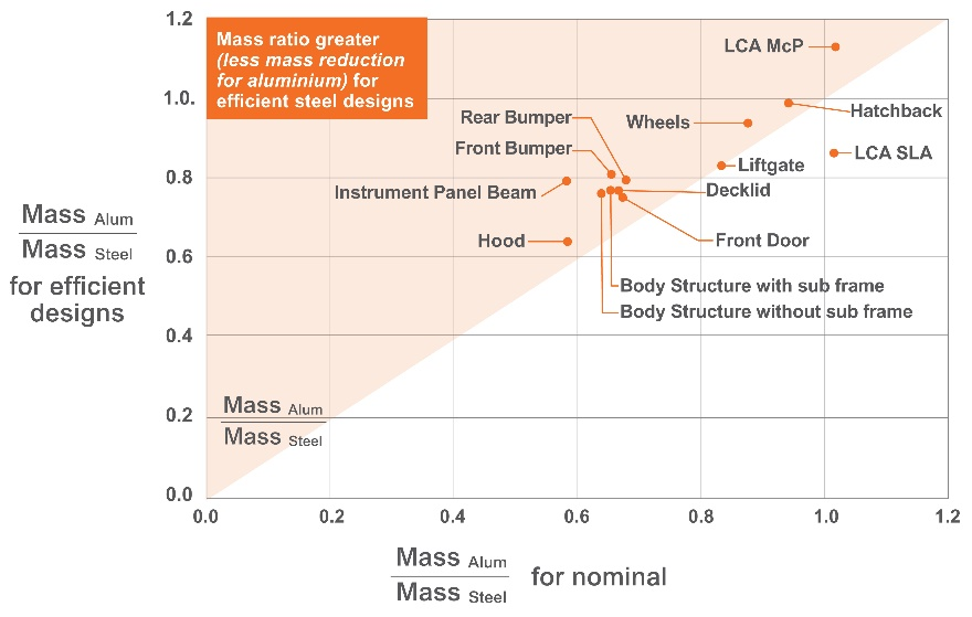 For every component that falls within the orange triangle, the mass savings among efficient designs was less than the mass savings between the averages.