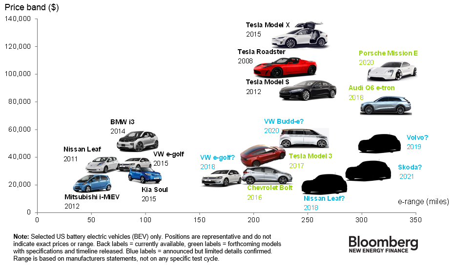 A graph showing the relationship between the price and range and EVs.