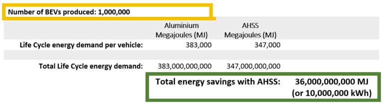 World Auto Steel's analysis of energy requirements for aluminum and AHSS BEVs.