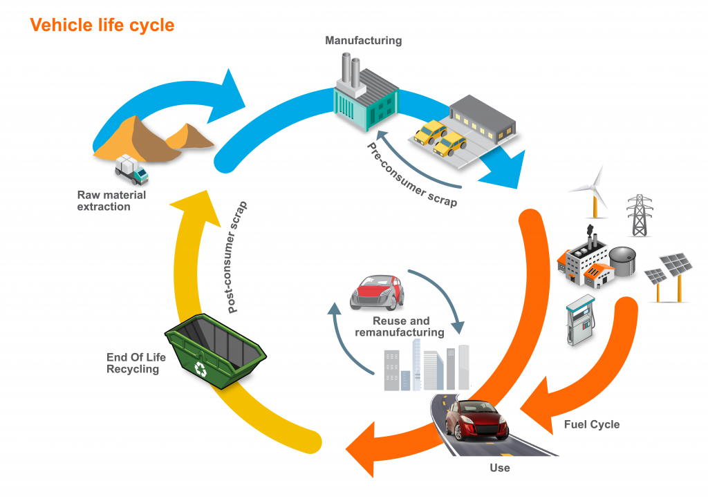 A chart shows the various points of emissions output in the life cycle of a vehicle.