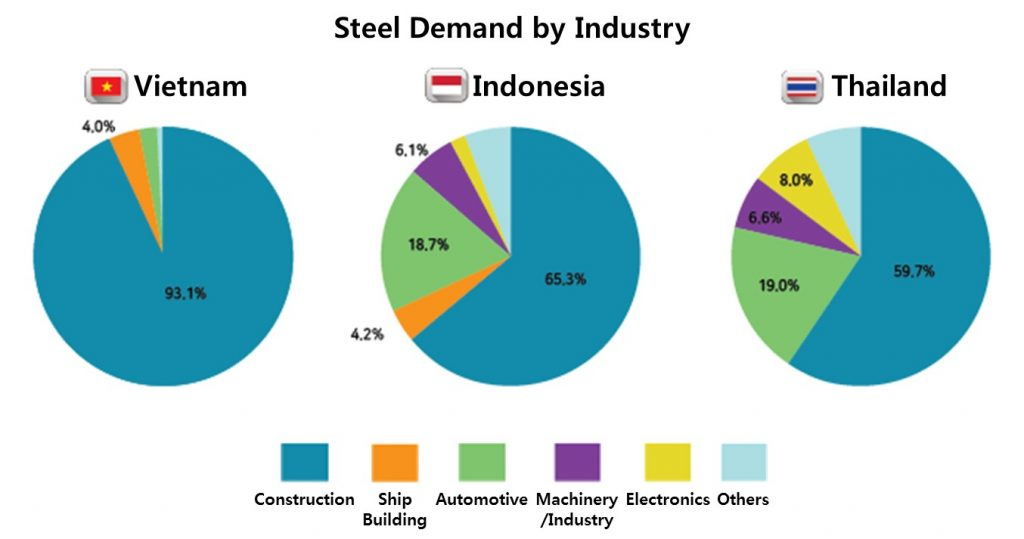 Graph showing steel demand by industry in Vietnam, Indonesia and Thailand.