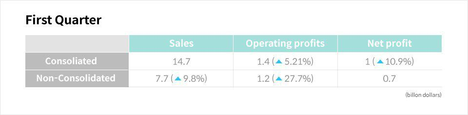 POSCO's sales and operating profit improved both consolidated and non consolidated
