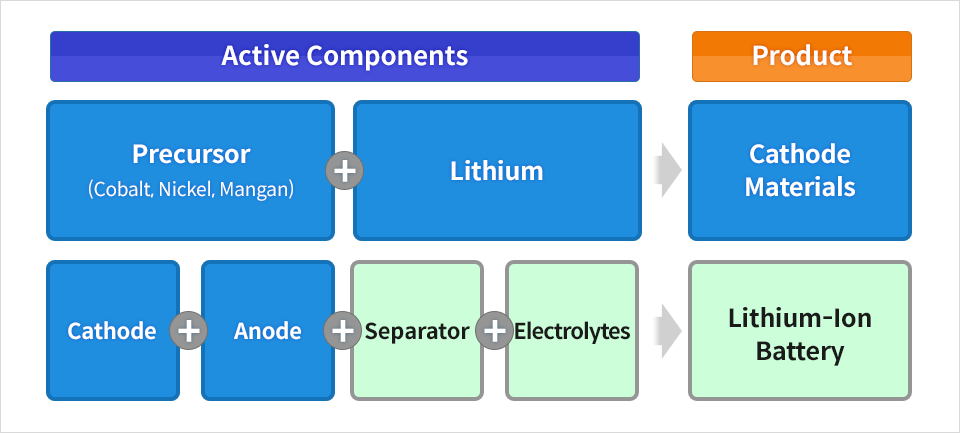 Components of a lithium-ion battery