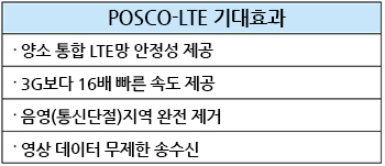 POSCO-LTE 기대효과 양소 통합 LTE망 안정성 제공 3G보다 16배 빠른 속도 제공 응영(통신단절)지역 완전 제거 영상 데이터 무제한 송수신
