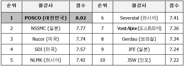 순위 철강사 점수 1.POSCO(대한민국) 8.02 2.NSSMC(일본) 7.77 3.Nucor(미국)) 7.74 4.SDI(미국) 7.57 5.NLMK(러시아) 7.42  6.Severstal(러시아) 7.41 7.Voest Alpine(오스트리아) 7.36 8.Gㄷㄱㅇ며(브라질) 7.34 9.JFE(일본) 7.24 10.JSW(인도) 7.22