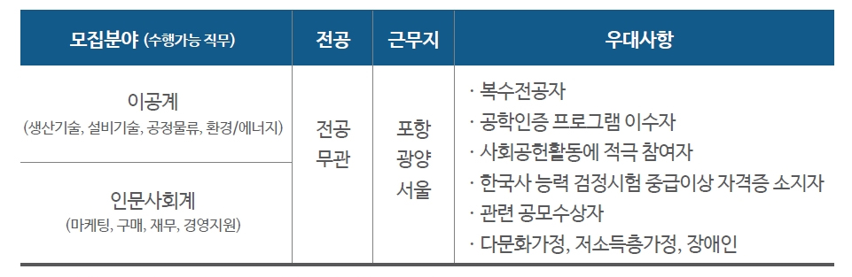 모집분야(수행가능 직무): 이공계 (생산기술, 설비기술, 공정물류, 환경/에너지), 인문사회계 (마케팅 구매 재무, 경영지원), 전공: 전공무관, 근무지: 포항, 광양, 서울.  우대사항:  복수전공자, 공학인증 프로그램 이수자, 사회공헌활동에 적극 참여자, 한국사 능력 검정시험 중급이상 자격증 소지자, 관련 공모수상자, 다문화가정, 저소득층 가정, 장애인