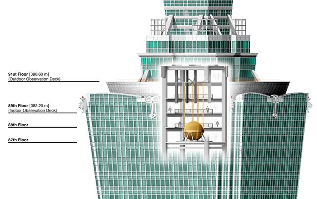 세계에서 3번째로 높은 타이페이 101 92층과 87층 사이에 설치되어 있는 동조질량댐퍼(Tuned mass damper)