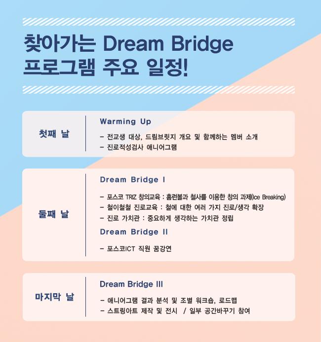 찾아가는 dream bridge 프로그램 주요 일정! 첫째 날 warming up -전교생 대상, 드림브릿지 개요 및 함께하는 멤버 소개 -진로적성검사 애니어그램 둘째날 dream bridge 1 -포스코 triz 창의교육 : 홈런볼과 철사를 이용한 창의 과제 (ice breaking) -철이철철 진로교육 : 철에 대한 여러가지 진로/생각 확장 -진로 가치관 : 중요하게 생각하는 가치관 정립 dream bridge 2 -포스코 ict직원 꿈강연 마지막날 dream bridge 3 - 애니어그램 결과 분석 및 조별 워크숍, 로드맵 - 스트링아트 제작 및 전시 / 일부 공간바꾸기 참여