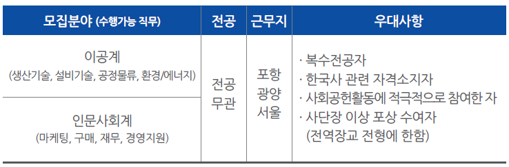 모집분야(수행가는 직무): 이공계 (생산기술, 설비기술, 공정물류,환경/에너지), 인문사회계 (마케팅, 구매, 재무, 경영지원), 전공: 전공 무관, 근무지: 포항, 광양, 서울, 우대사항: 복수전공자, 한국사 관련 자격소지자, 사회공헌활동에 적극적으로 참여한 자, 사단장 이상 포상 수여자(전역장교 전형에 한함)