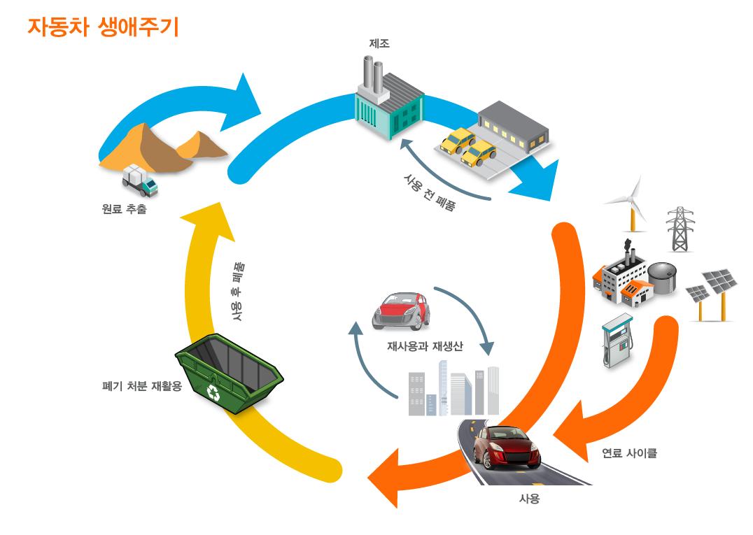 자동차 생애주기 : 원료 추출 -> 제조-> <-사용 전 제품 -> (연료 사이클->)사용 -> 폐기 처분 재활용 -> 사용 후 폐품