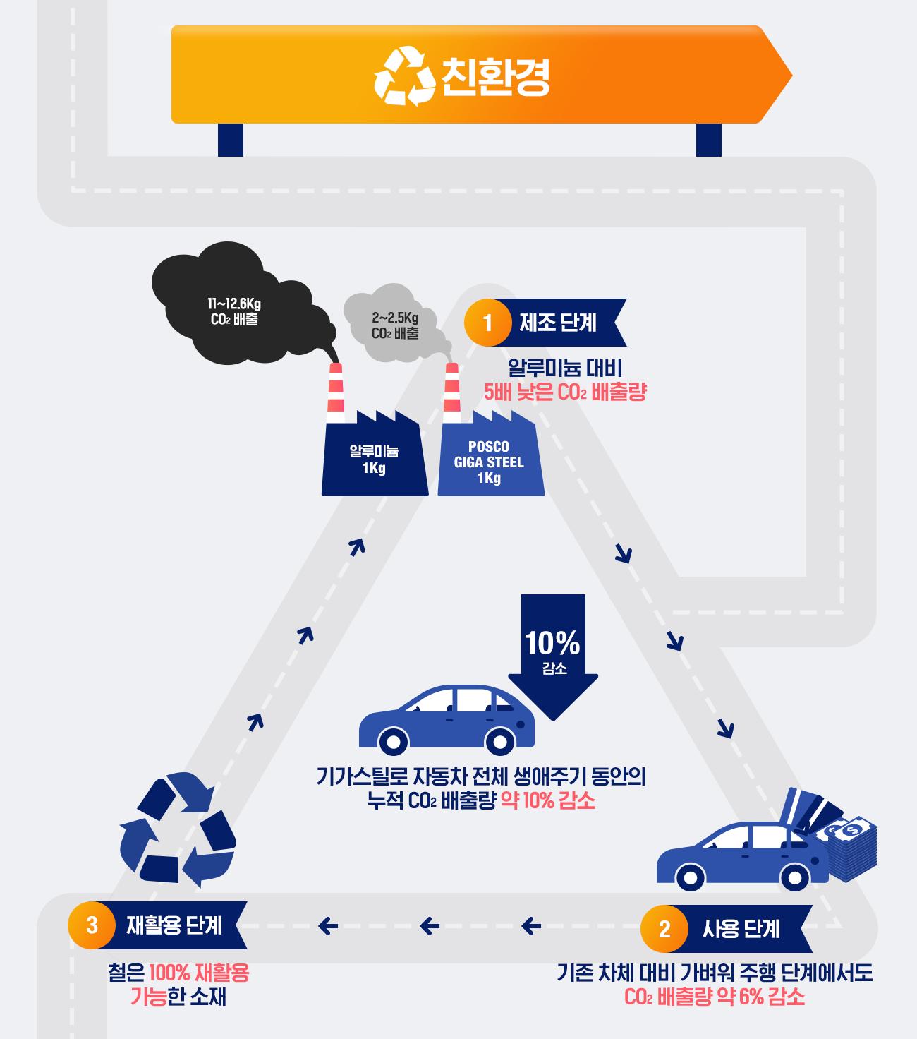 친환경: 알루미늄 1Kg, 11~12.5Kg CO2배출. POSCO GIGA STEEL 1Kg, 2~2.5Kg CO2 배출. 1. 제조 단계: 알루미늄 대비 5배 낮은 CO2 배출량. 2.사용 단계: 기존 차체 대비 가벼워 주행 단계에서도 CO2 배출량 약 6% 감소. 3. 재활용 단계: 철은 100% 재활용 가능한 소재. 기가스틸로 자동차 전체 생애주기 동안의 누적 배출량 약 10% 감소.