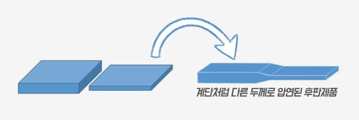 이(異)두께 압연생산체제. 계단처럼 다른 두께로 압연된 후판제품