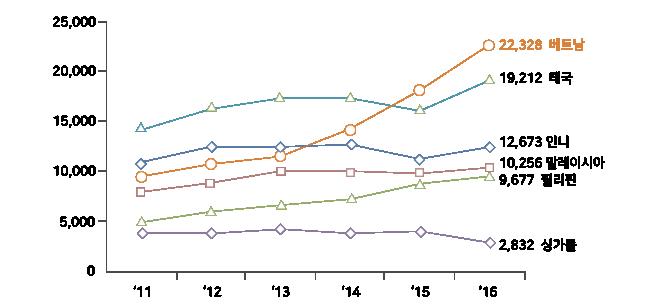 동남아시아 주요 국가 철강 명목수요 그래프(천톤), 출처 - SEAISI(2017) 그래프가 있다. 년도는 11년부터 16년까지 있고 단위는 0부터 25,000까지 있다. 보라색은 싱가폴 2,832 연두색은 9,677 필리핀 빨간색은 10,256 말레이시아 파란색은 12,673 인니 청록색은 19,212 태국 주황색은 22,328 베트남.