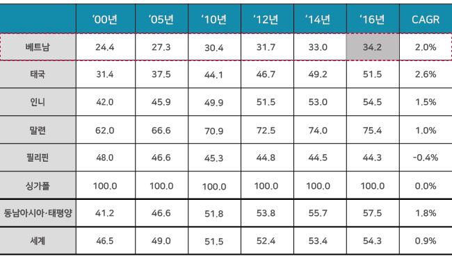 동남아시아 주요 국가 도시화율 추이(%), 출처 - World Bank(2018) ※CAGR(연평균성장률,'10~'16년) 00년 05년 10년 12년 14년 16년 CAGR 순 베트남 24.4% 27.3% 30.4% 31.7% 33.% 34.2% 2.0% 태국 31.4% 37.5% 44.1% 46.7% 49.2% 51.5% 2.6% 인니 42.0% 45.9% 49.9% 51.5% 53.0% 54.5% 1.5% 말련 62.0% 66.6% 70.9% 72.5% 74.0% 75.4% 1.0% 필리핀 48.0 46.6 45.3 44.8 44.5 44.3 -0.4 싱가폴 100.0 100.0 100.0 100.0 100.0 100.0 0.0 동남아시아·태평양 4.12 46.6 51.8 53.8 55.7 57.5 57.5 1.8 세계 46.5 49.0 51.5 52.4 53.4 54.3 0.9