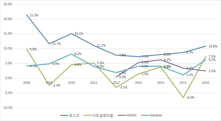 지난 10년간 세계 주요 철강업체 영업이익률 추이, 포스코 파란선, 아르셀로미탈 녹색선, nssmc 보라색선, baosteel 하늘색선 2008년 포스코 21.3% 아르셀로미탈 9.8% NSSMC 없음 Baosteel 4.1% 2009년 포스코 11.7% 아르셀로미탈 -2.4% NSSMC 없음 Baosteel 4.9% 2010년 포스코 15.1% 아르셀로미탈 4.6% NSSMC 없음 Baosteel 8.2% 2011년 포스코 11.1% 아르셀로미탈 5.2% NSSMC 없음 Baosteel 4.0% 2012년 포스코 7.8% 아르셀로미탈 -3.1% NSSMC 0.5% Baosteel 1.0% 2013년 포스코 7.3% 아르셀로미탈 1.5% NSSMC 5.4% Baosteel 4.0% 2014년 포스코 8.0% 아르셀로미탈 3.8% NSSMC 6.2% Baosteel 4.1% 2015년 포스코 8.7% 아르셀로미탈 -6.5% NSSMC 3.4% Baosteel 1.1% 2016년 포스코 10.8% 아르셀로미탈 7.3% NSSMC 2.5 Baosteel 6.2%