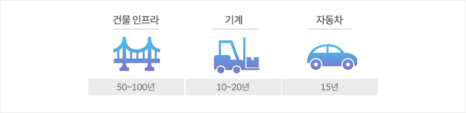 철의 수명에 관한 표. 건물인프라 50~100년 기계 10~20년 자동차 15년