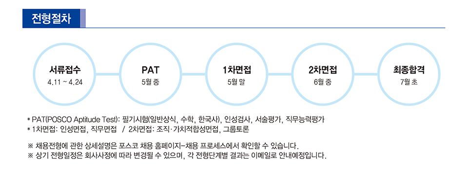 포스코 2018 상반기 생산기술직 전형절차 안내. 서류접수 4.11~4.24 pat 5월중 1차면접 5월 말 2차면접 6월 중 최종합격 7월 초 pat(posco aptitude test): 필기시험( 일반상식, 수학, 한국사), 인성검사, 서술평가, 직무능력평가 1차면접:인성면접, 직무면접/ 2차면접: 조직 가치적합성면접 그룹토론 *채용전형에 관한 상세설명은 포스코 채용홈페이지-채용 프로세스에서 확인할 수 있습니다 * 상기 전형일정은 회사사정에 따라 변경될 수 있으며, 각 전형단계별 결과는 이메일로 안내 예정입니다.