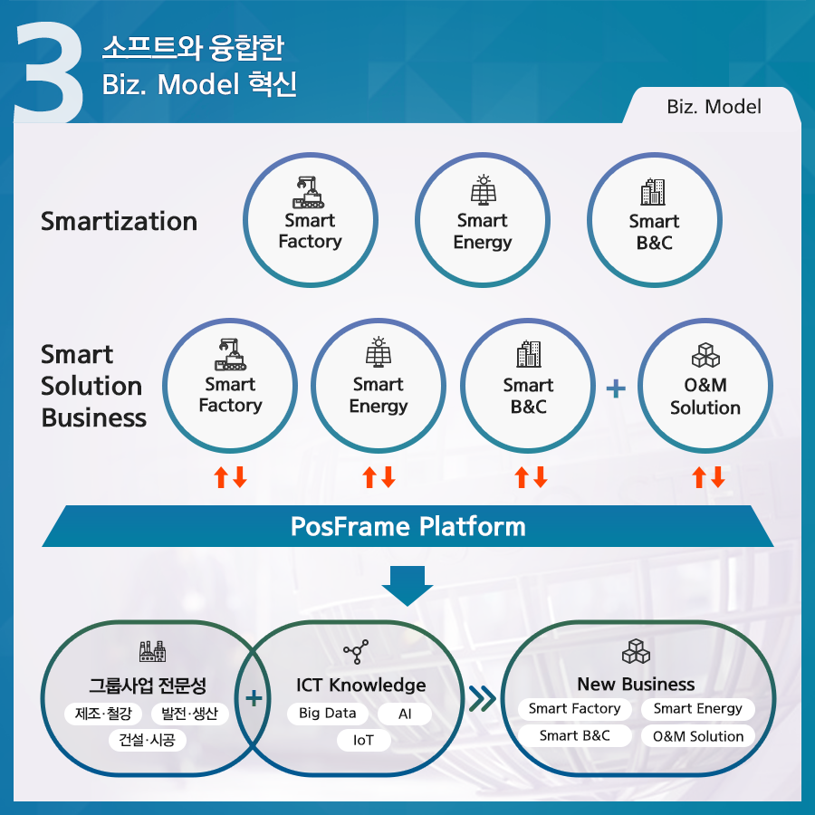 포스코 4대 전략 소프트와 융합한 biz.model 혁신 smartization smart factory smart energy smart b&c Smart Solution Business smart factory smart energy smart b&c+o&m solution posframe platform 그룹사업 전문성 제조·철강 발전·생산 건설·시공+ ict knowledge big data ai lot >> new business smart factory smart energy smart b&c o&m solution