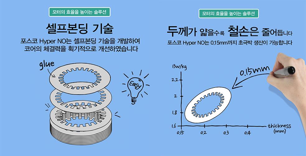 모터의 효율을 높이는 솔루션. 셀프본딩 기술. 포스코 Hyper NO는 셀프본딩 기술을 개발하여 코어의 체결력을 획기적으로 개선하였습니다. 모터의 효율을 높이는 솔루션. 포스코 Hyper NO는 0.15mm까지 초극박 생산이 가능합니다.