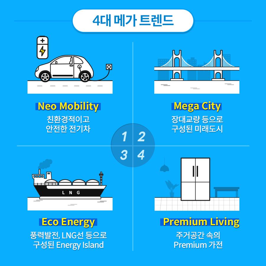 4대 메가 트렌드 1.neo mobility 친환경적이고 안전한 전기차 2.mega city 장대교량 등으로 구성된 미래도시 3.eco energy 풍력발전, lng선등으로 구성된 energy island 4.premium living 주거공간속의 premium 가전