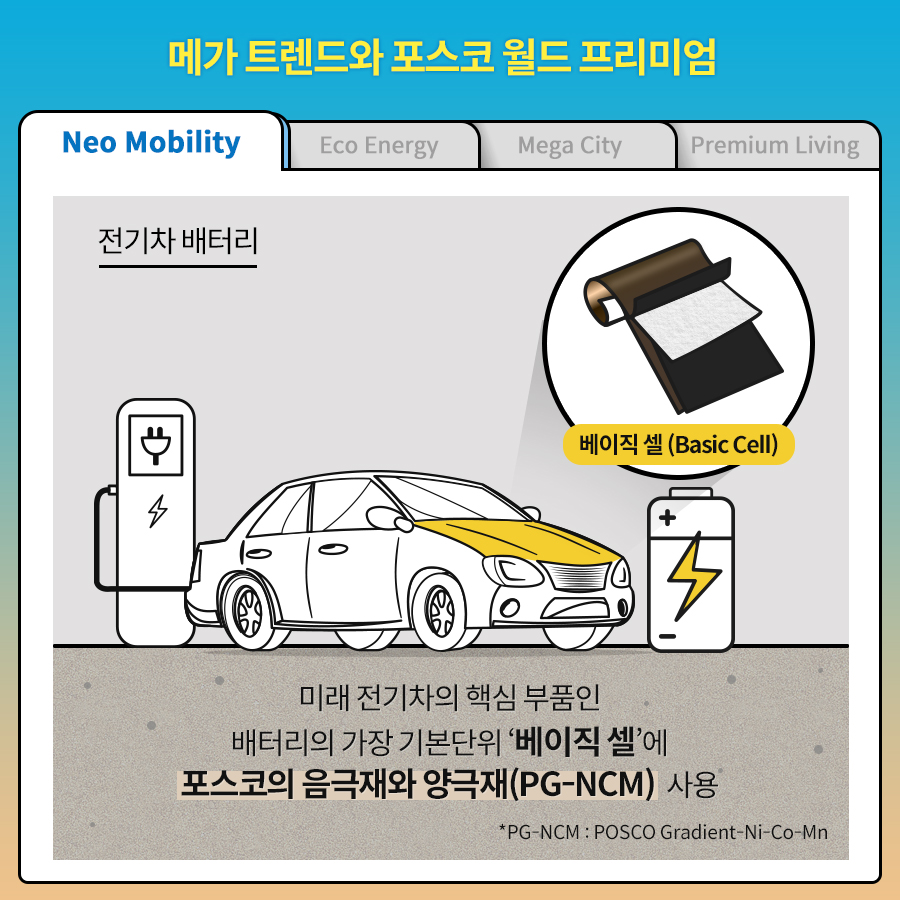 메가 트렌드와 포스코 월드 프리미엄 Neo Mobility/ Eco Energy/ Mega City/ Premium Living/ 전기차 배터리 미래 전기차의 핵심 부붐인 배터리의 가장 기본단의 '베이직 셀(Basic cell)'에 포스코의 음극재와 양극재(PG-NCM) 사용. *PG-NCM : POSCO Gradient-Ni-Co-Mn.
