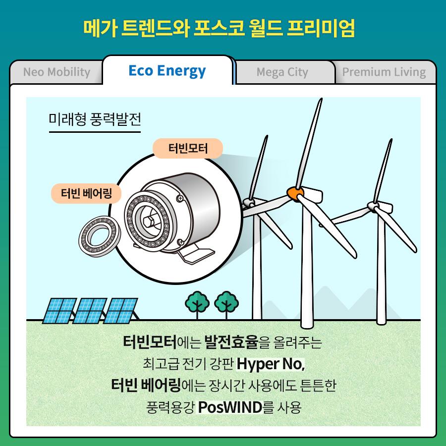 메가 트렌드와 포스코 월드 프리미엄. Eco Energy/ Neo Mobility/ Mega City/ Premium Living/ 미래형 풍력발전 터빈모터에는 발전효율을 올려주는 최고급 전기 강판 Hyper No, 터빈 베어링에는 장시간 사용에도 튼튼한 풍력용강 PosWIND를 사용.