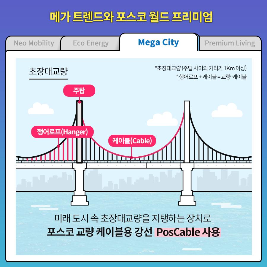 메가 트렌드와 포스코 월드 프리미엄. Mega City/ Neo Mobility/ Eco Energy/ Premium Living/ 초장대교량 미래 도시 속 초장대교량을 지탱하는 장치로 포스코 교량 케이블용 강선 PosCable 사용. *초장대교량 (주탑 사이의 거리가 1Km 이상) *행어로프 + 케이블 = 교량 케이블