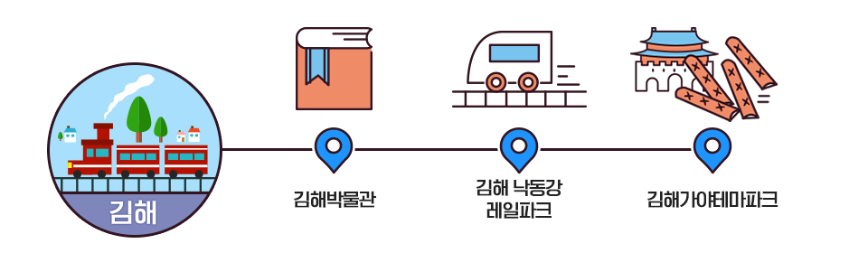 김해-김해박물관-김해낙동강레일파크-김해가야테마파크