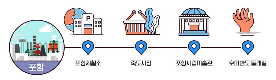 포항-포항제철소-죽도시장-포항시립미술관-호미반도둘레길