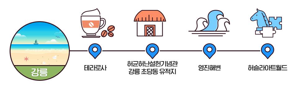 강릉 테라로사 - 허균허난설헌기념관 강릉 초당동 유적지- 영진 해변 - 허슬라이트월드