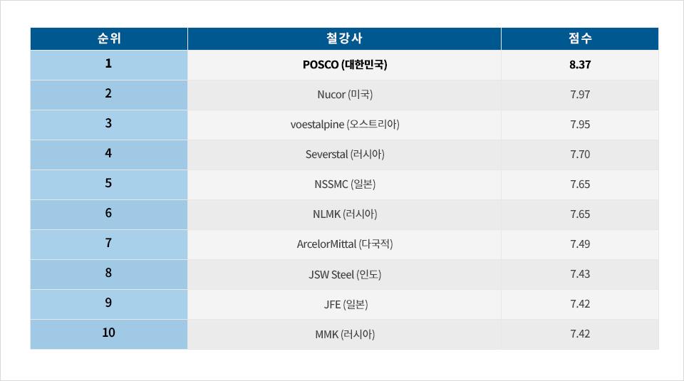 순위 철강사 점수 1 POSCO (대한민국) 8.37 2 Nucor (미국) 7.97 3 voestalpine (오스트리아) 7.95 4 Severstal (러시아) 7.70 5 NSSMC (일본) 7.65 6 NLMK (러시아) 7.65 7 ArcelorMittal (다국적) 7.49 8 JSW Steel (인도) 7.43 9 JFE (일본) 7.42 10 MMK (러시아) 7.42