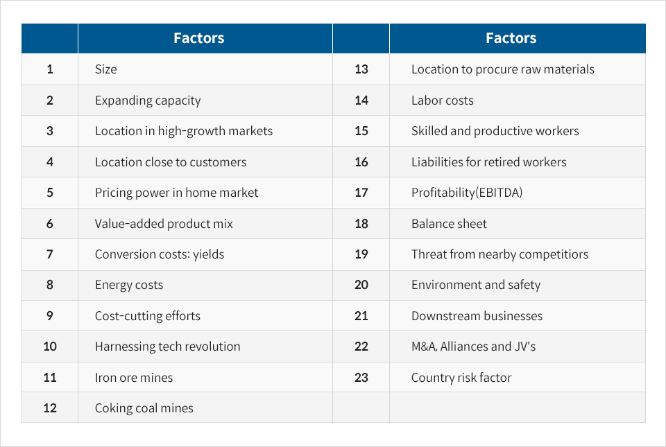 Factors 1 Size 2 Expanding capacity 3 Location in high-growth markets 4 Location close to customers 5 Pricing power in home market 6 Value-added product mix 7 Conversion costs: yields 8 Energy costs 9 Cost-cutting efforts 10 Hamessing tech revolution 11 Iron ore mines 12 Coking coal mines 13 Location to procure raw materials 14 Labor costs 15 Skilled and productive workers 16 Liabilities for retired workers 17 Profitability(EBITDA) 18 Balance sheet 19 Threat from nearby competitiors 20 Environment and safety 21 Downstream businesses 22 M&A, Alliances and JV's 23 Country risk factor